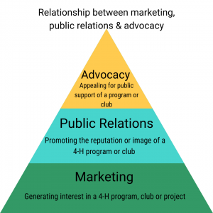 Pyramid explaining the relationship between marketing (base), public relations (middle) and advocacy (tip of pyramid)