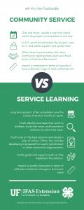 Community service vs service learning