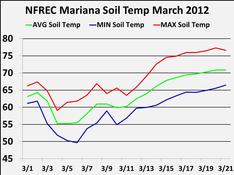 2012 march newsletters for Soil temperature