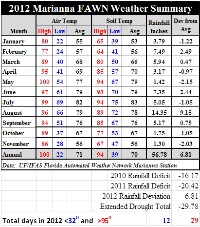 12 Month Temperature Rainfall Totals By Zip Code | Star Travel