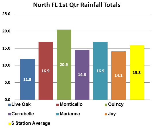 The Quincy FAWN Station refcorded the highest rainfall totals for the 1st quarter of 2013.