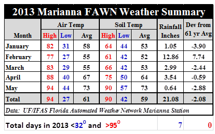 13 Jan - May Marianna Weather Summary