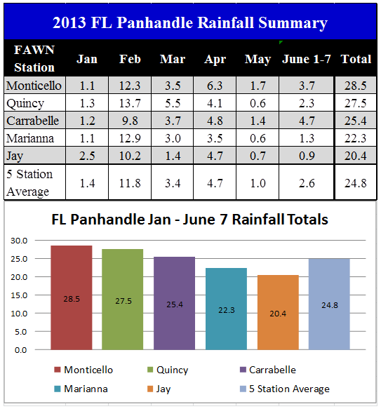 FL Panhandle FAWN Station Data