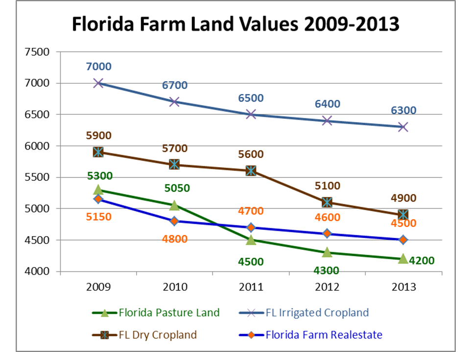 Florida farm real estate values have been declining in the recession, but seem to be settling