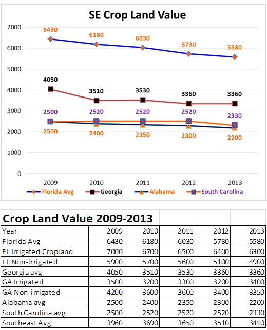 SE Crop Land Value