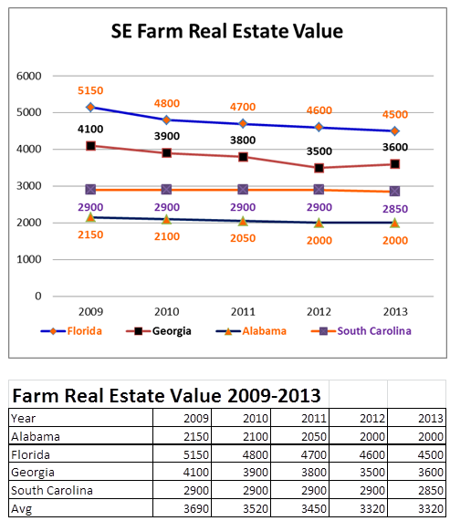 SE Farm Real Estate Value