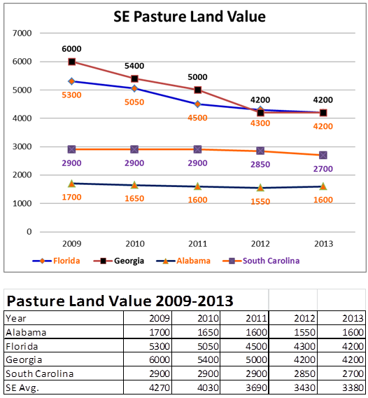 SE Pasture Land Value