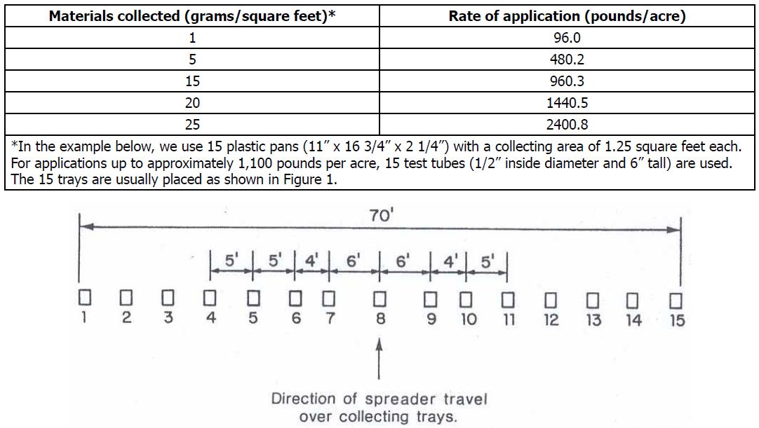 Fertilizer Spreader chart