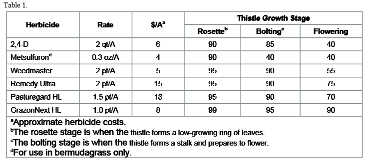 Thistle Herbicide Chart
