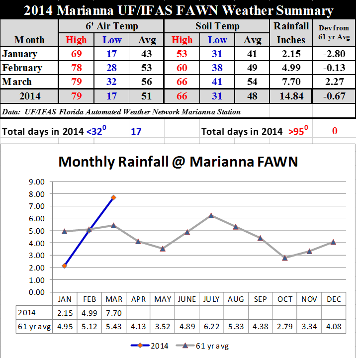 14 Jan-Mar Marianna Weather Summary