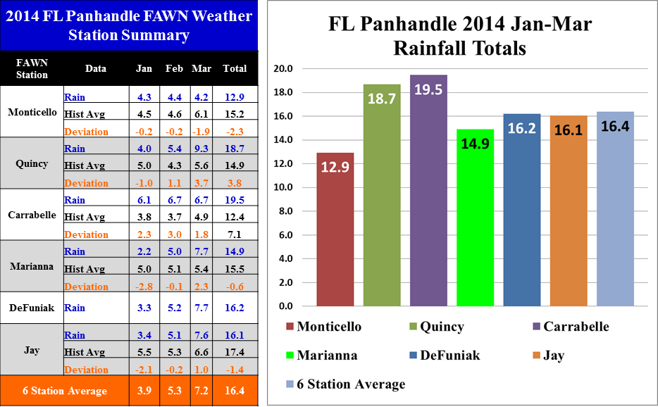 Weather data colected from six UF/IFAS FAWN stations in the the Florida Panhandle.