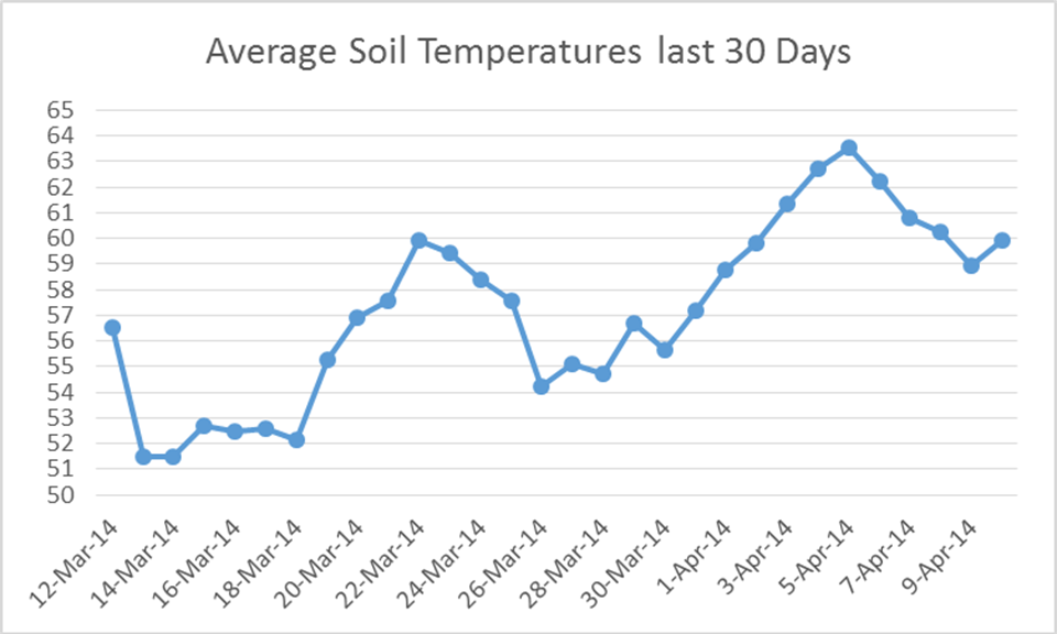 average soil temperatures measured at the Marianna FAWN station.