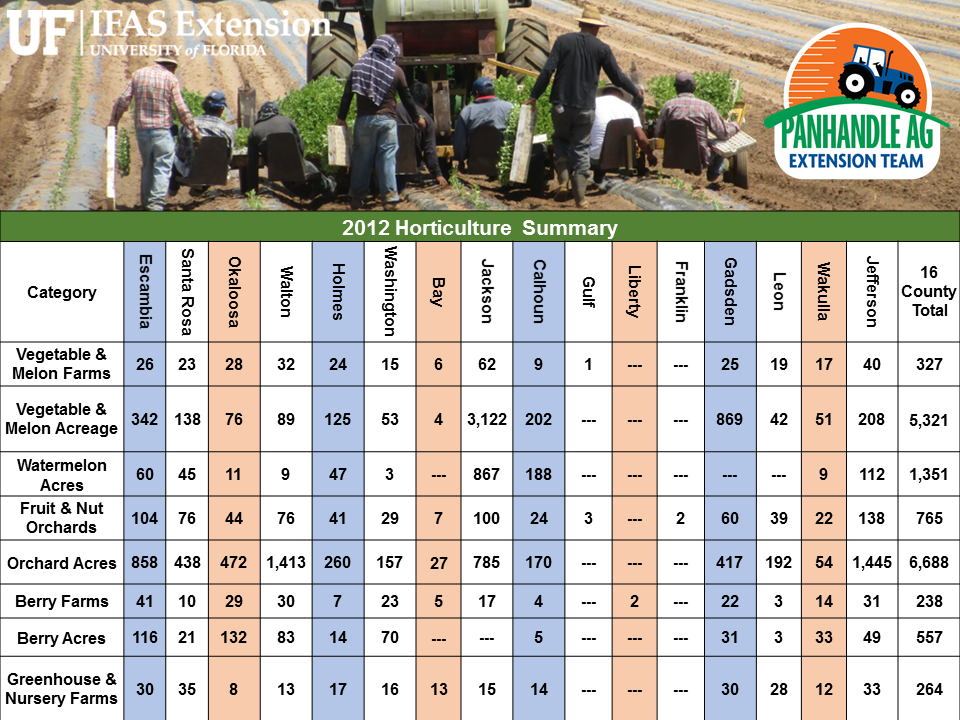 Source:  2012 Census of Agriculture