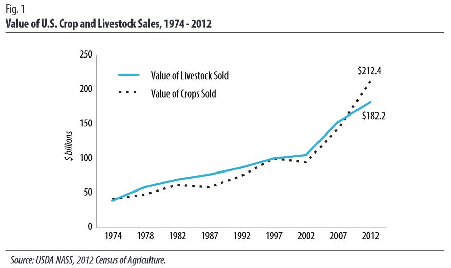 12 Census Crop & Livestock Sales