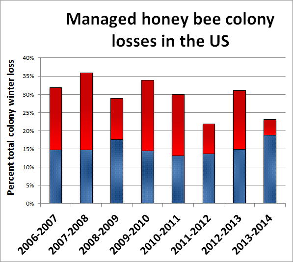 Summary of the total overwinter colony loss (October 1 – April 1) of managed honey bee colonies in the US across the 8 annual national surveys (red bars). The acceptable range (blue bars) is the average percentage of acceptable loss declared by the survey participants in each of the 8 years of the survey. Source: Beeinformed.org