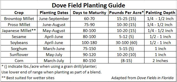 dove field chart