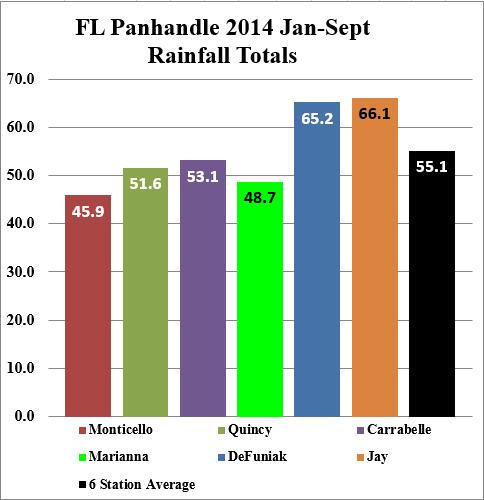 14 Jan-Sep total rainfall chart