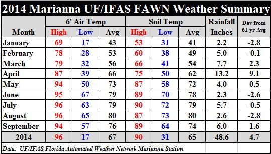 14 Marianna Jan-Sep weather summary