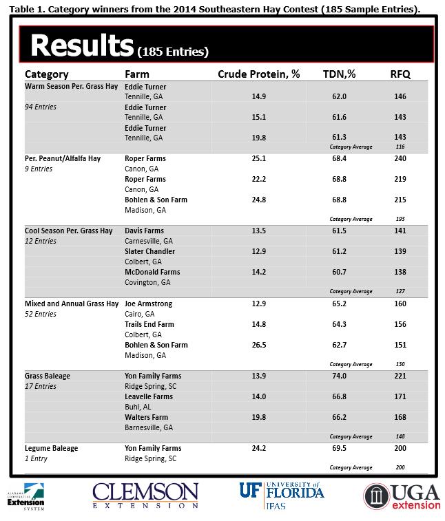 SE Hay Contest Results