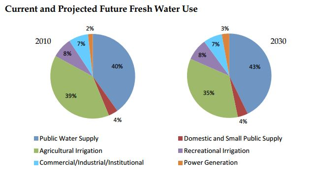 water use trends florida