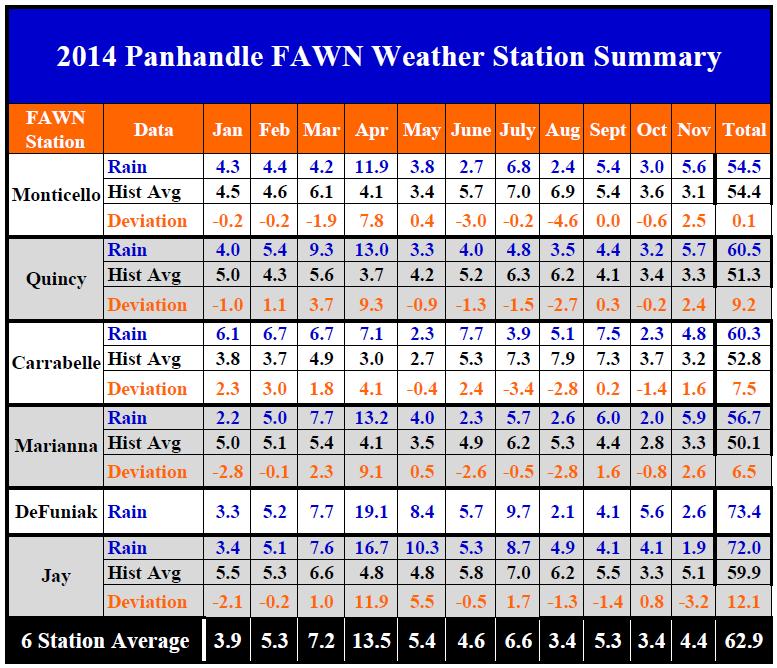14 FAWN Panhandle Rainfall Jan-Nov