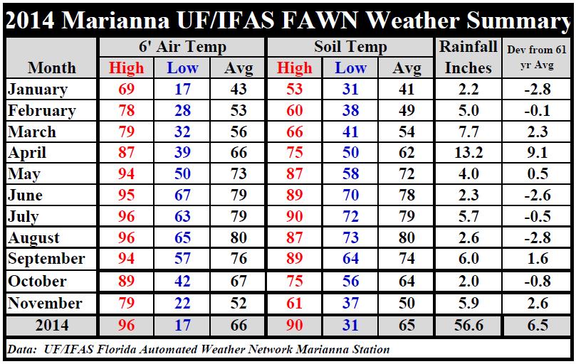 14 Marianna Jan-Nov weather summary