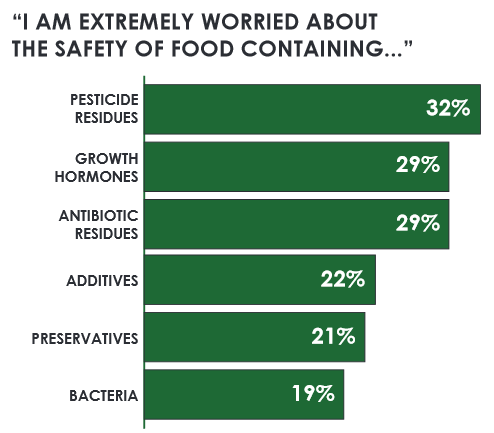 Source:  UF/IFAS PIE Center's food safety public onion survey.