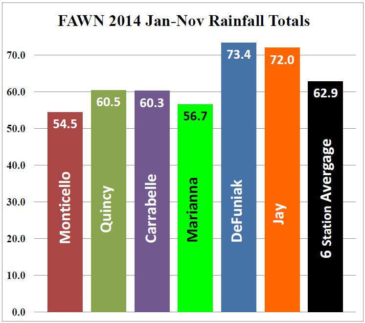 Jan-Nov 2014 FAWN rainfall totals