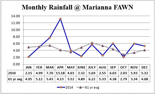 14 Marianna FAWN Rainfall vs avg graph
