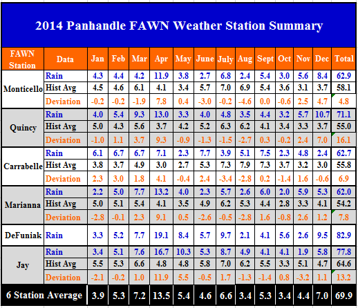 14 Panhandle FAWN Station Summary