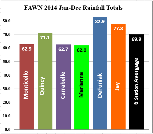 2014 rainfall totals recorded at the six FAWN stations in the Panhandle.
