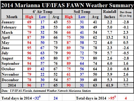 2014 Marianna FAWN Summary