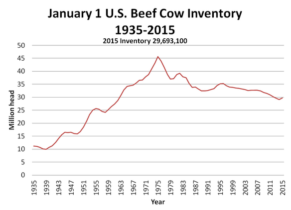 Source:  USDA NASS