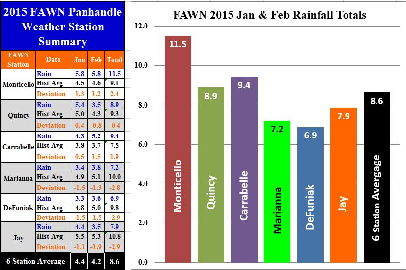 15 Jan-Feb Panhandle Rainfall