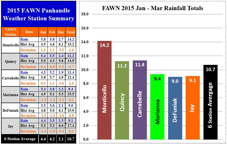 15 Jan-Mar Panhandle FAWN Rainfall