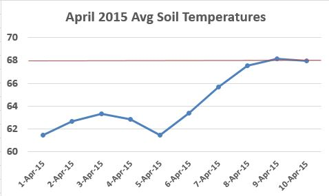 April 15 Soil Temps