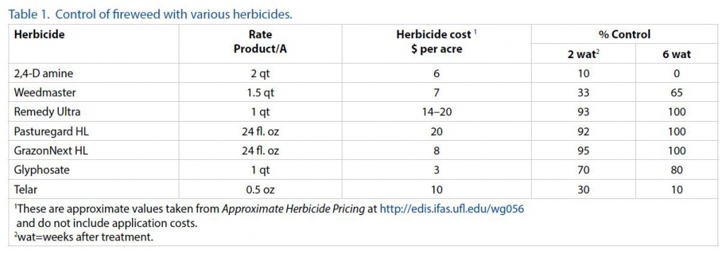 Herbicide efficacy and cost to treat for fireweed