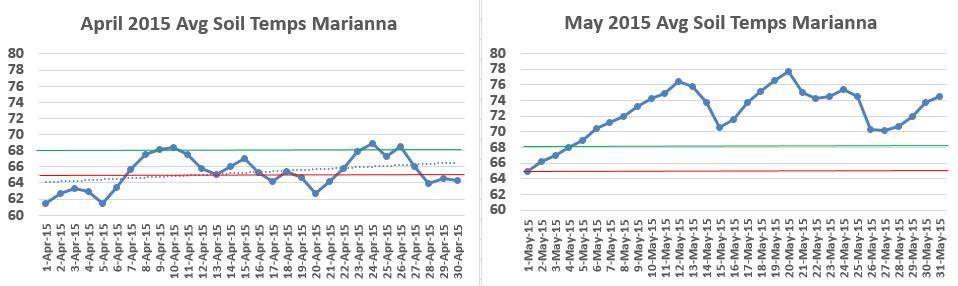 April vs May Avg Soil Temps 2015
