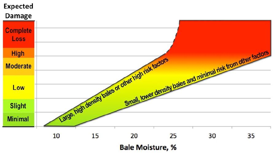 Figure 3. The effect of bale moisture on the amount of damage that can be expected with different sizes and densities of hay bales, as well as other factors that affect hay heating.