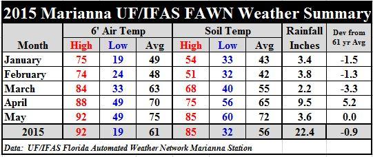 Jan-May 2015 Jackson Weather Summary