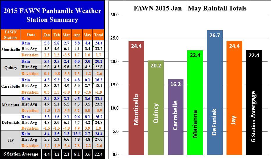 Panhandle FAWN Jan-May 2015 Rainfall
