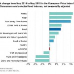 Consumers Experience Rise In Food Cost