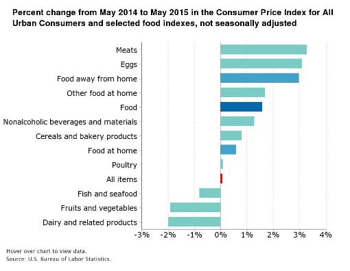Meat and eggs lead the rise in food cost nationally.