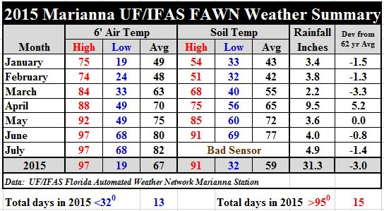 Marianna FAWN Station Summary from January through July 2015.