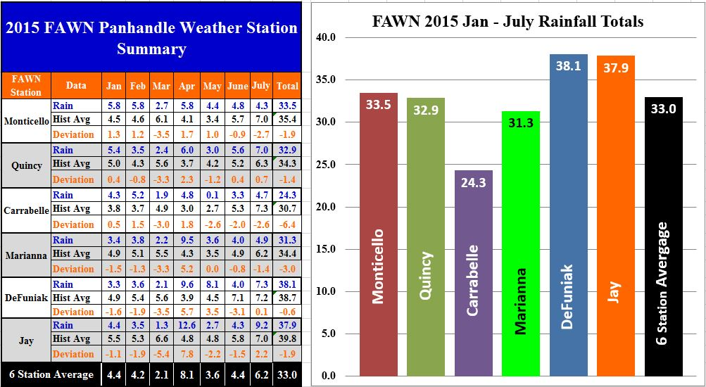 UF/IFAS FAWN Weather Station Summary from January through July 2015.