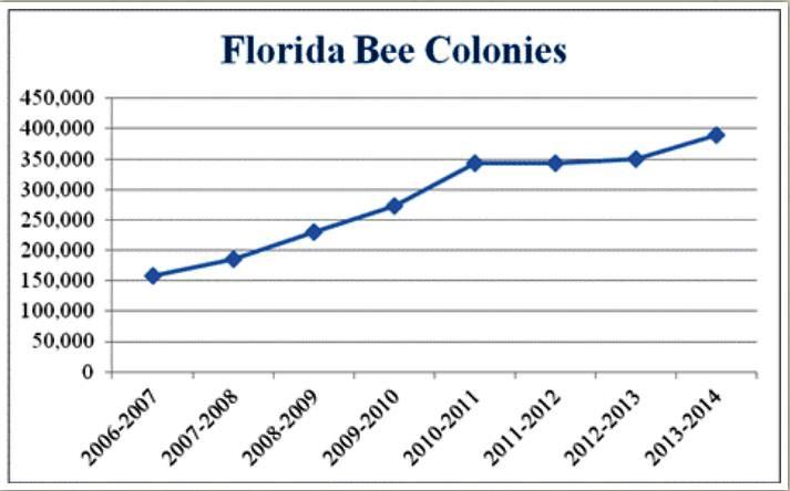 Bee numbers FL