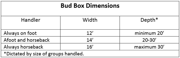 "Source:  Designing a ""Bud Box"" Texas A&M"