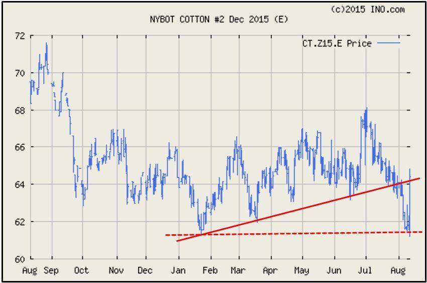 Shurley Cotton Market Chart
