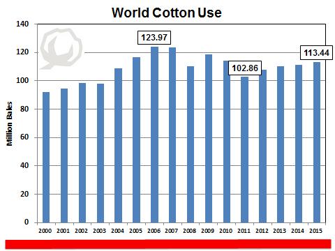 Shurely World Coton Use