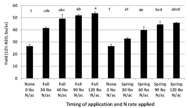 Figure 1. Single shot N application timing and rates for wheat production after peanut in Jay, FL during 2014-15. Broadcast urea applications were made immediately after planting in the Fall or in the Spring in mid-February.
